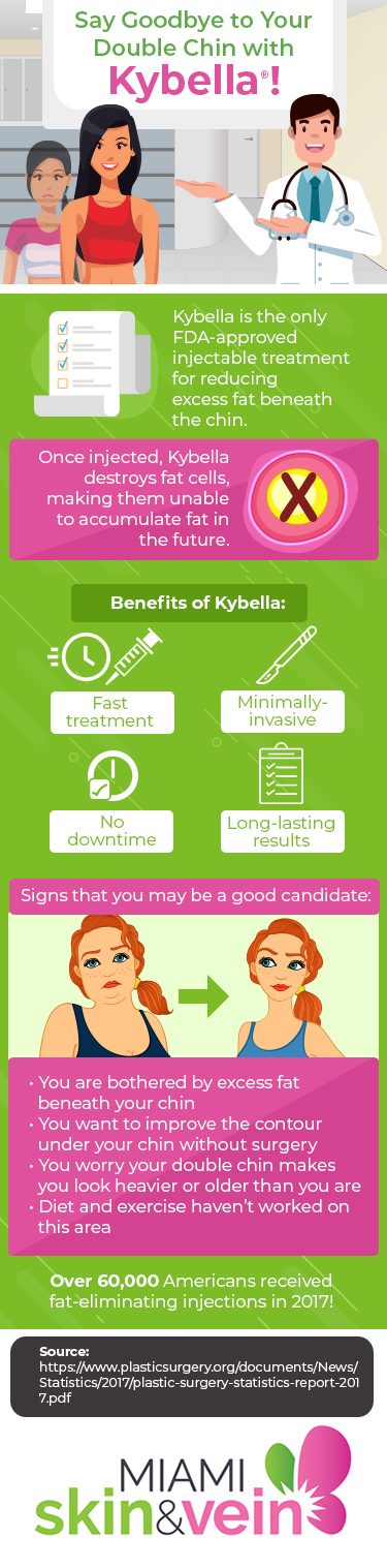 Infographic about Kybella injections at Miami Skin & Vein